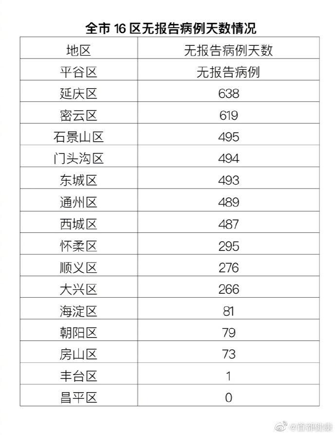 北京22日新增6例京外关联本地新冠肺炎确诊病例